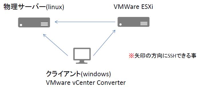 VMware vCenter ConverterでP2Vする - Qiita