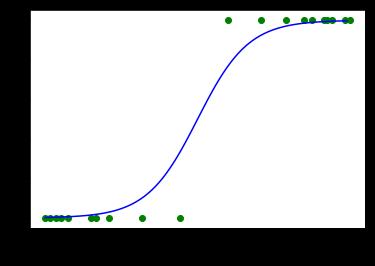 ロジスティック関数.png