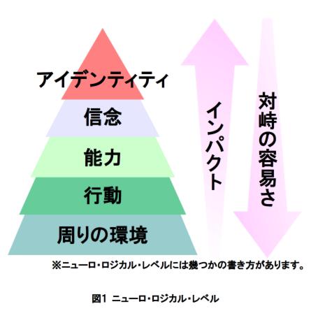ニューロ・ロジカルレベル.png