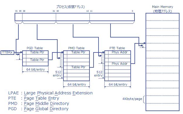 Fig.3 仮想アドレスから物理アドレスへの変換(Aarch32-LPAEの例)