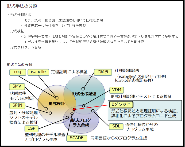 formal_method_tools.PNG