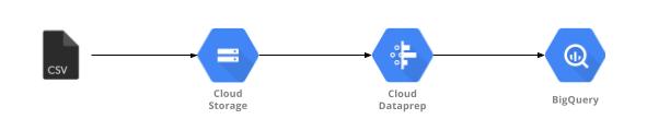 Cloud Dataprep.png