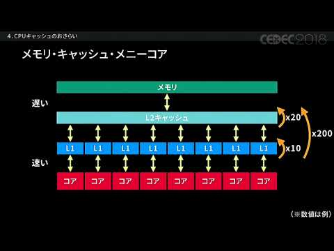 【CEDEC2018】CPUを使い切れ!Entity Component System(通称ECS)が切り開く新しいプログラミング