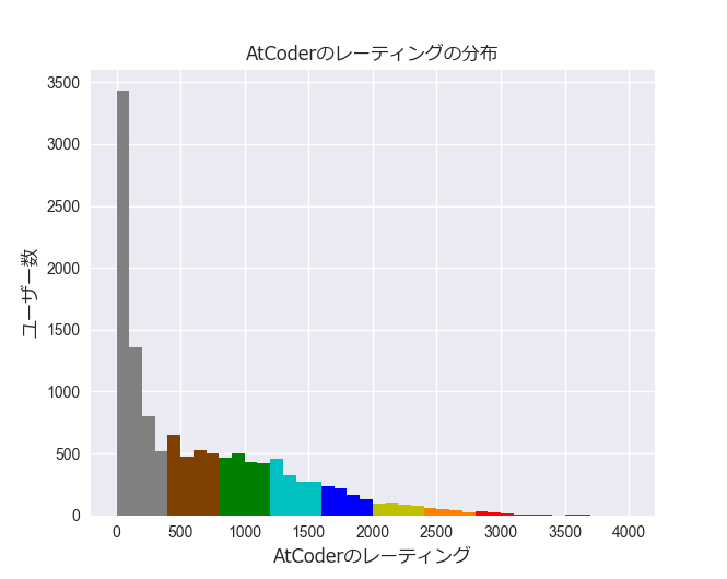 AtCoderレーティング分布.png