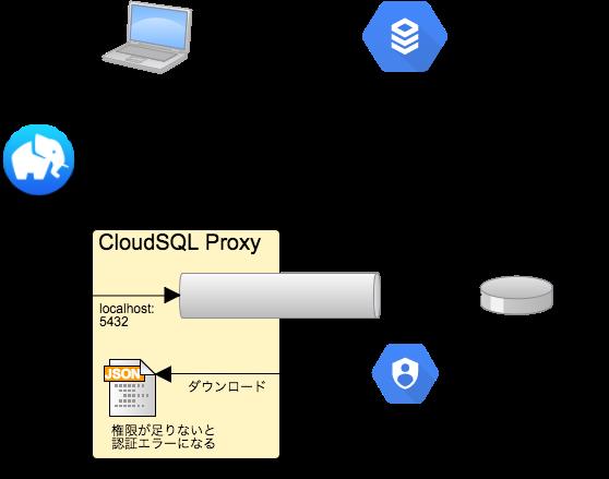 Cloud SQL via SSH