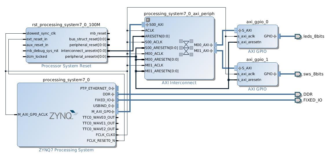 Zedboardで、最小構成のPSでubuntuを動かす - kernel, device