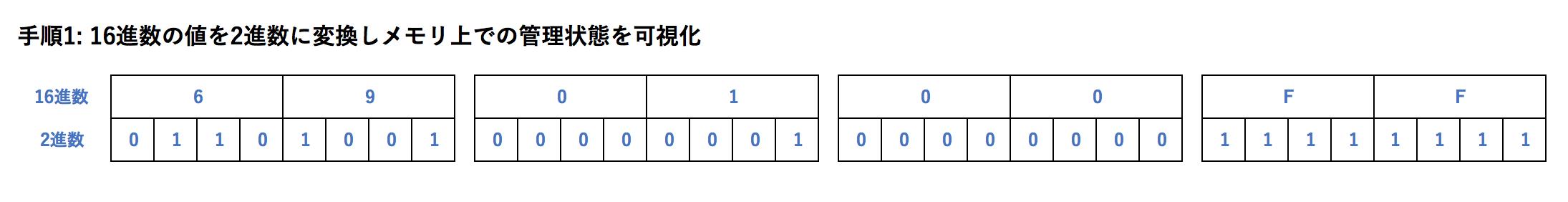 手順1_16進数の値を2進数に変換しメモリ上での管理状態を可視化.png