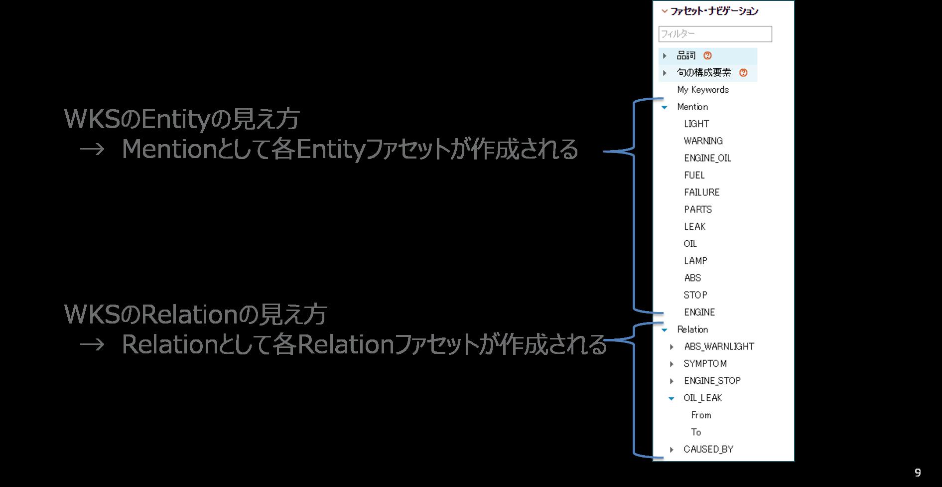 06.WKSのEntity,Relationの見え方.png