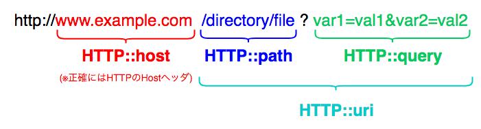 iRule_HTTP変数.png