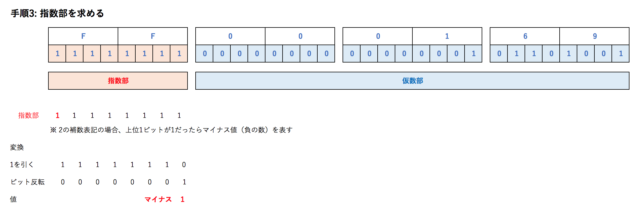 手順3_指数部を求める.png
