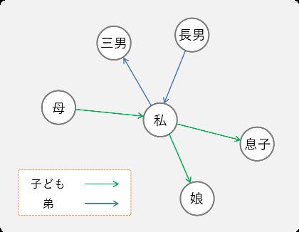 グラフ構造を畳み込む graph convolutional networks qiita