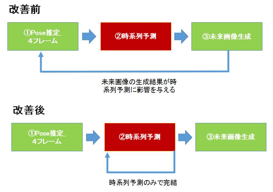 時系列予測モデル改善の説明.png