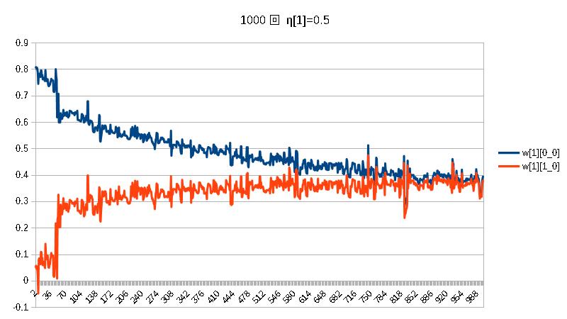 積1000w[1]η[0]=1.0η[1]=0.5.png