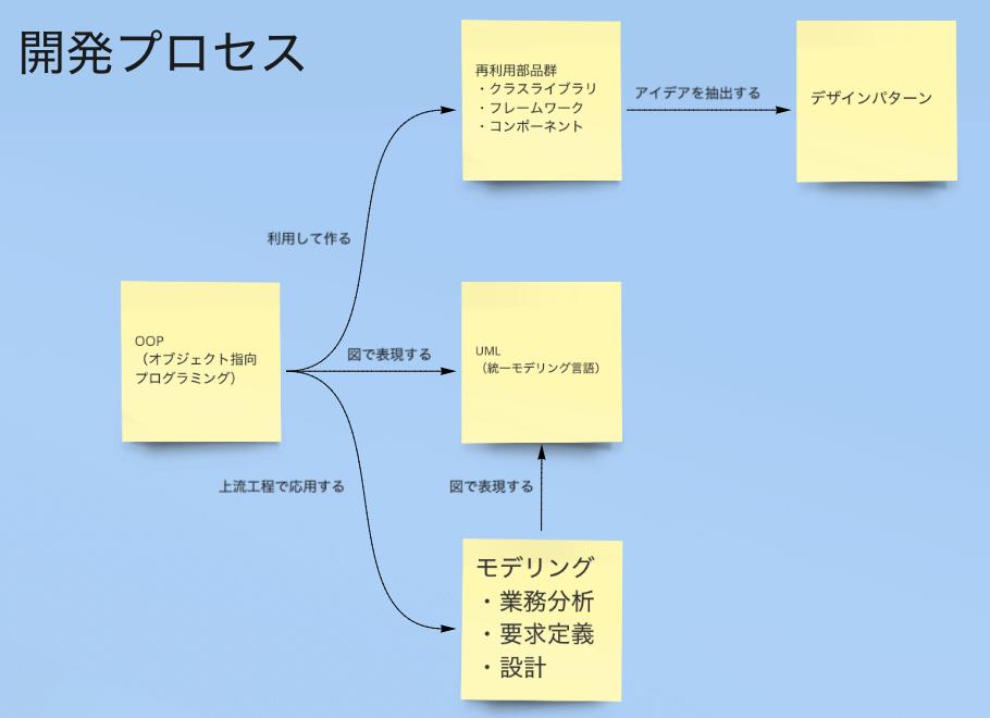 オブジェクト指向技術の全体像と発展過程