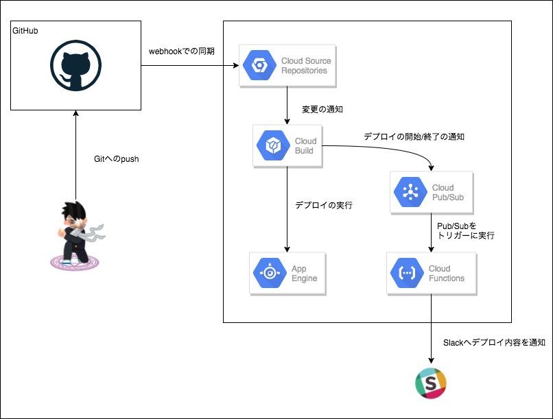 CB構成図.jpg