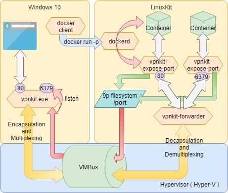 Docker Desktop の復習と、Windows Container に入門: Docker