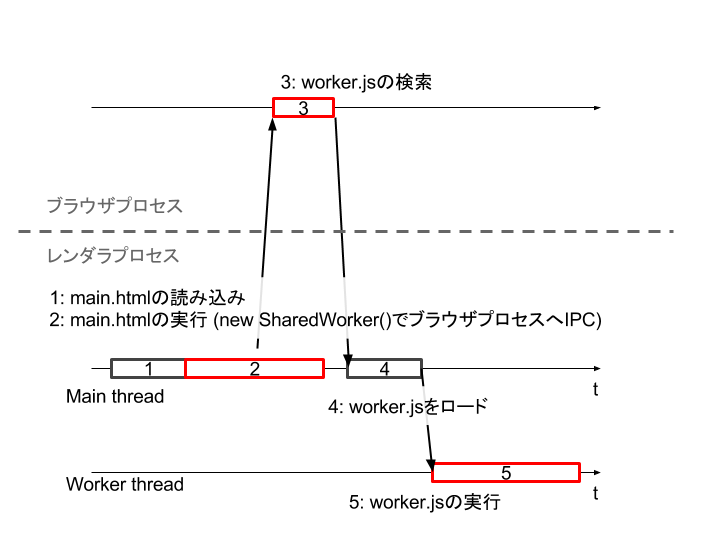 shared-worker-timeline-after.png