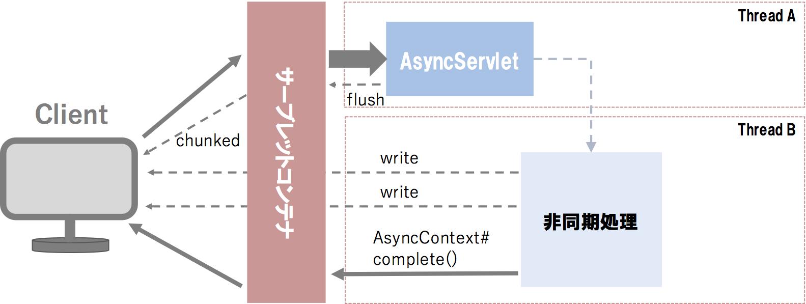 servlet-async-chunked.png