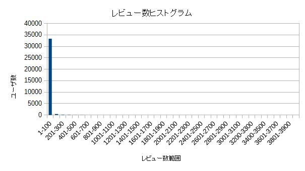 レビュー数ヒストグラム(1).png