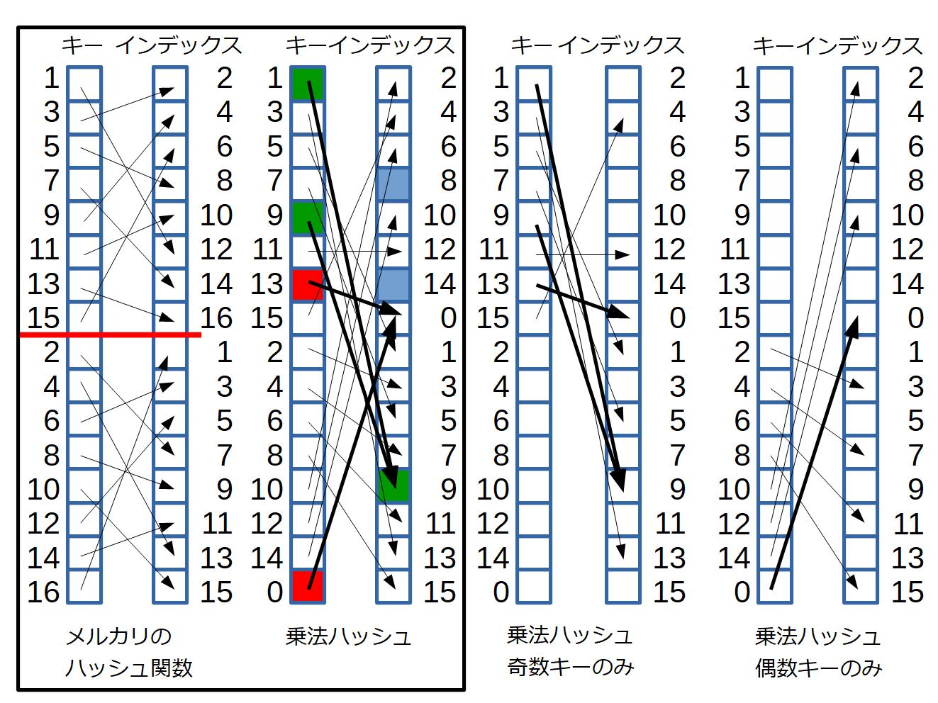メルカリのハッシュ関数はインデックスの偶奇でキーの偶奇が決まる