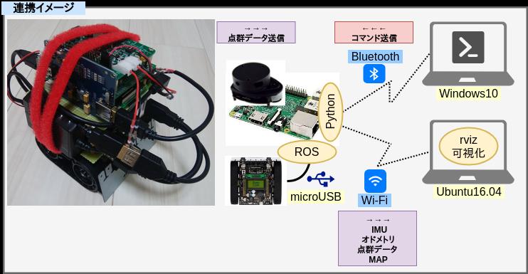 RaspberryPi3とZumoとROSで半永久自走式充放電ロボを作成したい_