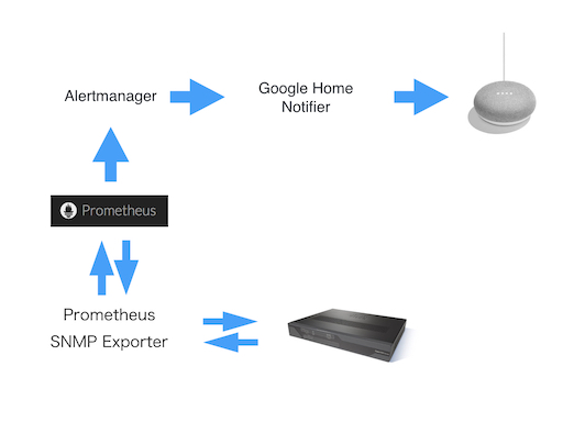 Google Home Docker
