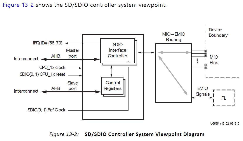 SDControllerDiagram.png