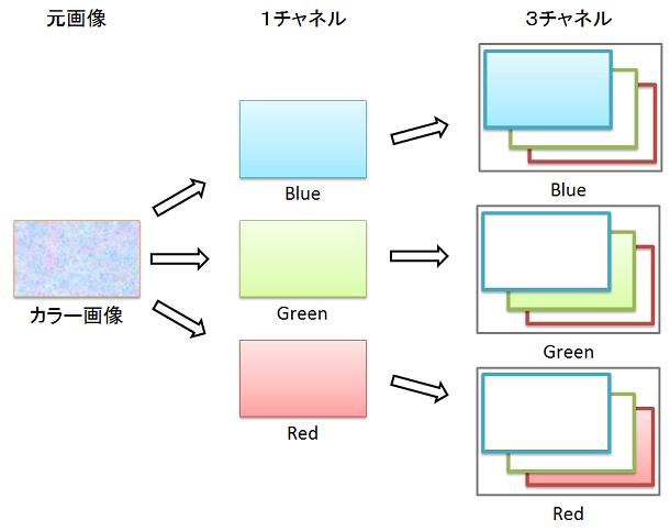 OpenCVでカラー画像をRGB画像に分離して表示する - Qiita