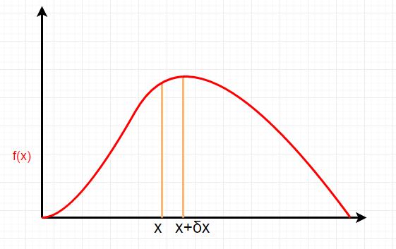 確率密度関数からモンテカルロ積...