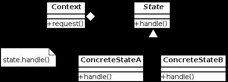470px-State_Design_Pattern_UML_Class_Diagram.svg.png