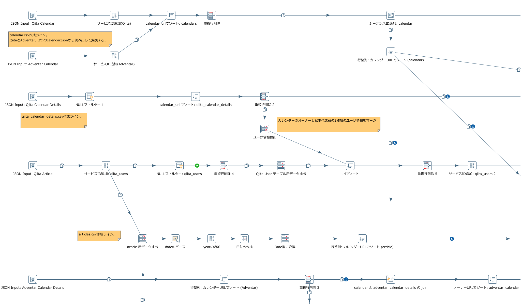 PDIのデータ変換フローの一例.png