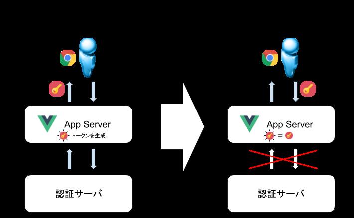 vue jsとJWTでスケーラブルな認証機構を実装する - Qiita