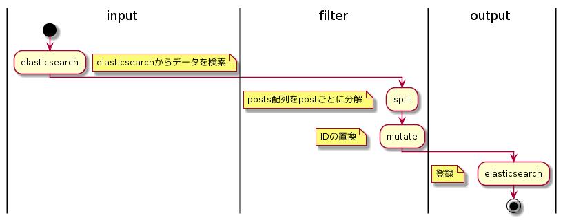 Elasticsearchに入ったネスト構造のドキュメントをフラットに