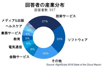 回答者の産業分布