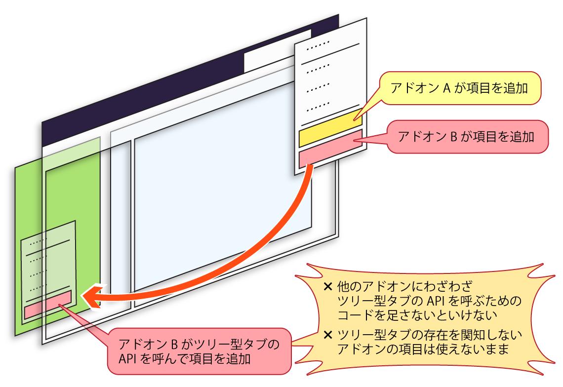 (独自のAPIを使ってアドオン同士が連携する様子を表した図)