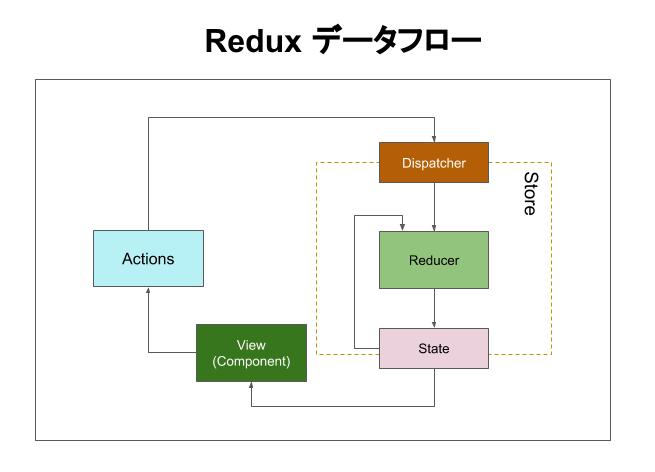 Redux図 (1).png