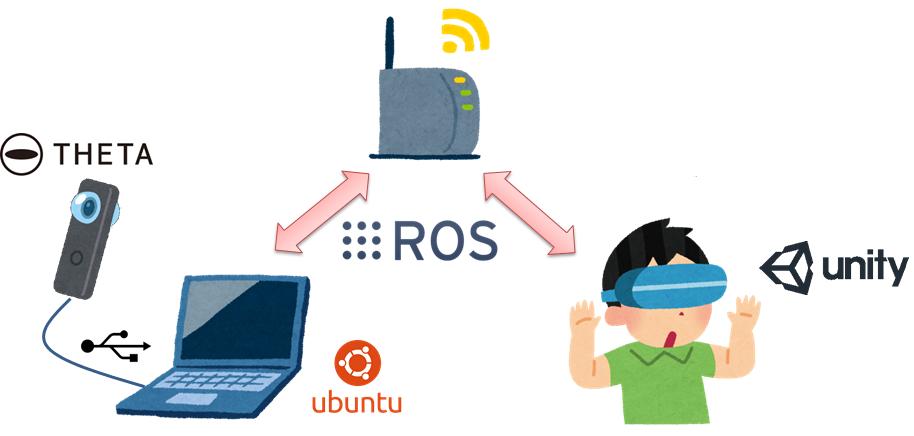 Unity+ROSでRICOH THETA Sの全天球映像を遠隔視聴する - Qiita