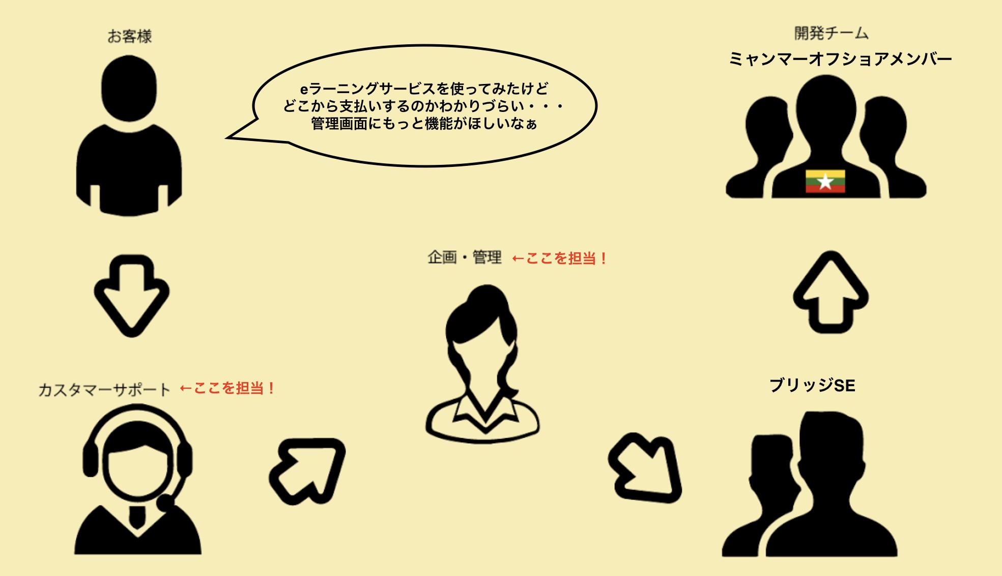 StudySmile開発体制.png