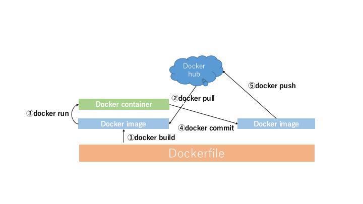 Dockerfile図.png