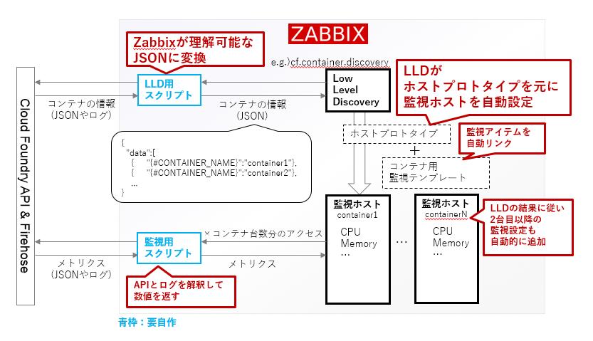 zabbix_lld1.PNG