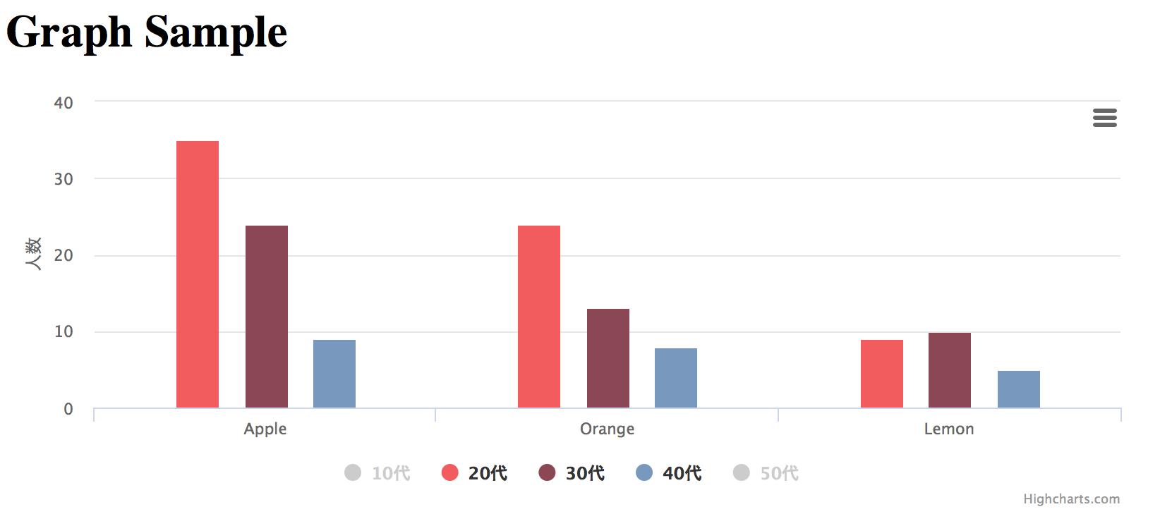 highcharts js ( + flask)でcsvから綺麗なグラフを作る - Qiita