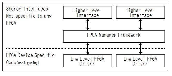 図1 FPGA Manager Framework