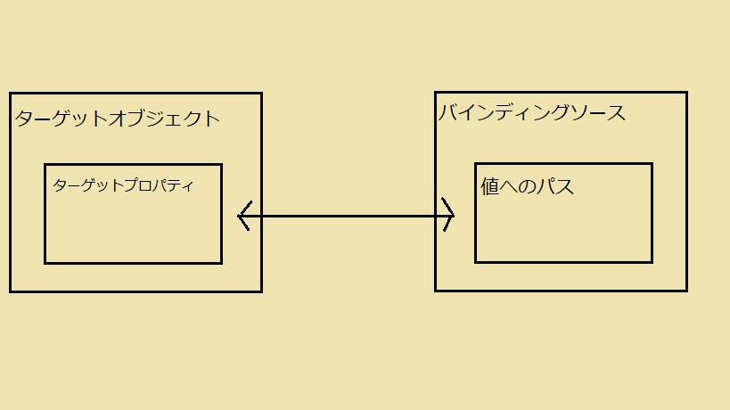 databind_bind2.png