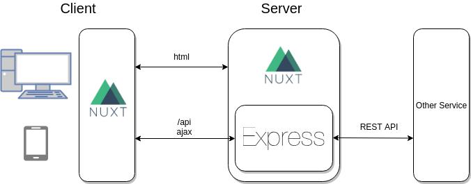 Nuxt jsとPassport jsでマイクロサービス用の認証機能をもった