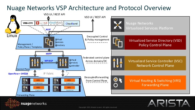 arista-and-nuage-networks-building-cloud-datacenters-with-openstack-by-christoph-torlinsky-10-638.jpg