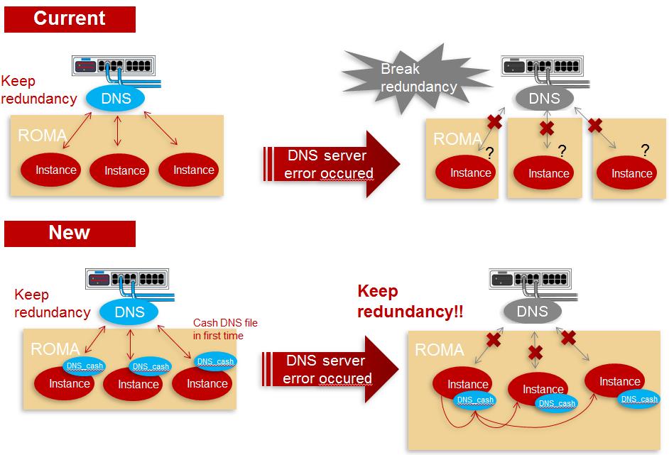 DNS_cash.png