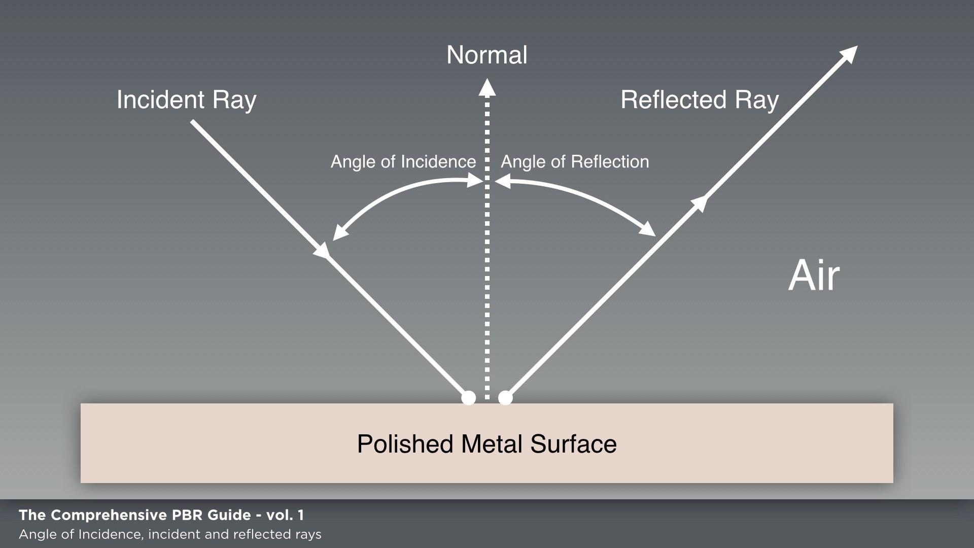 tuto-pbr-incident-reflected.jpg