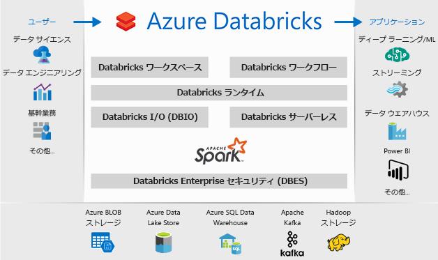 azure-databricks-overview.png