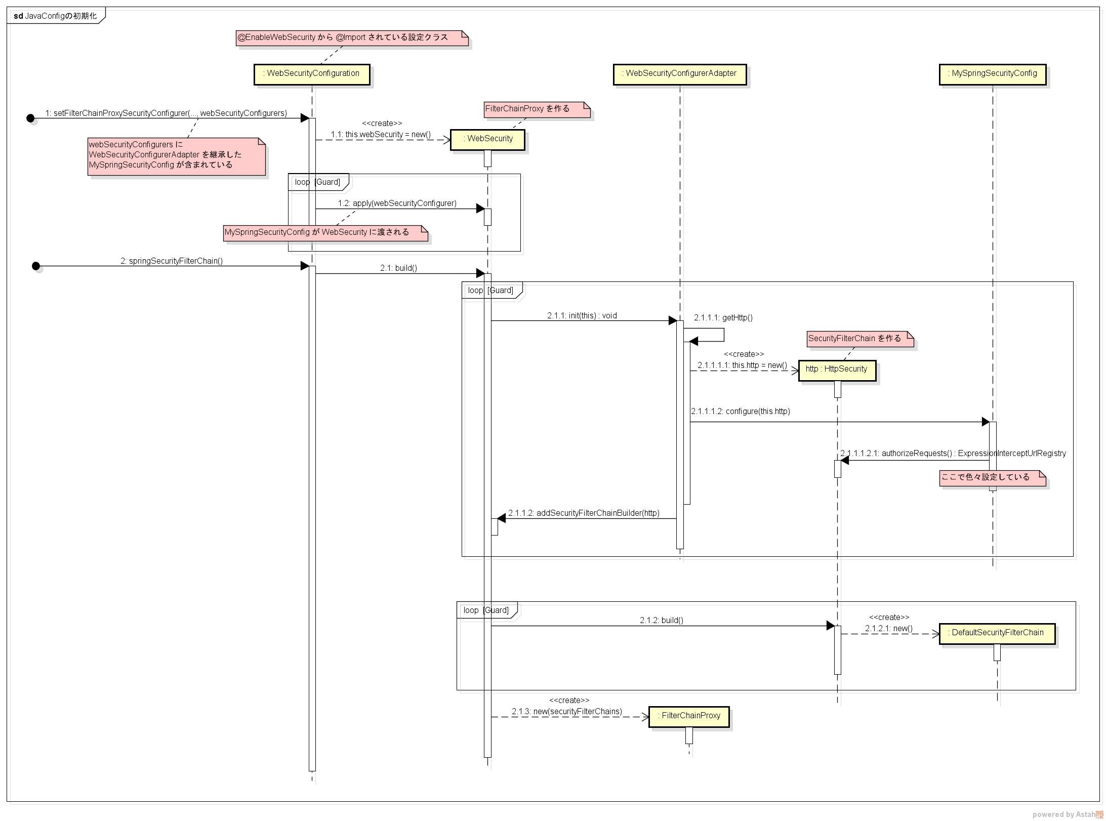 JavaConfigの初期化.png