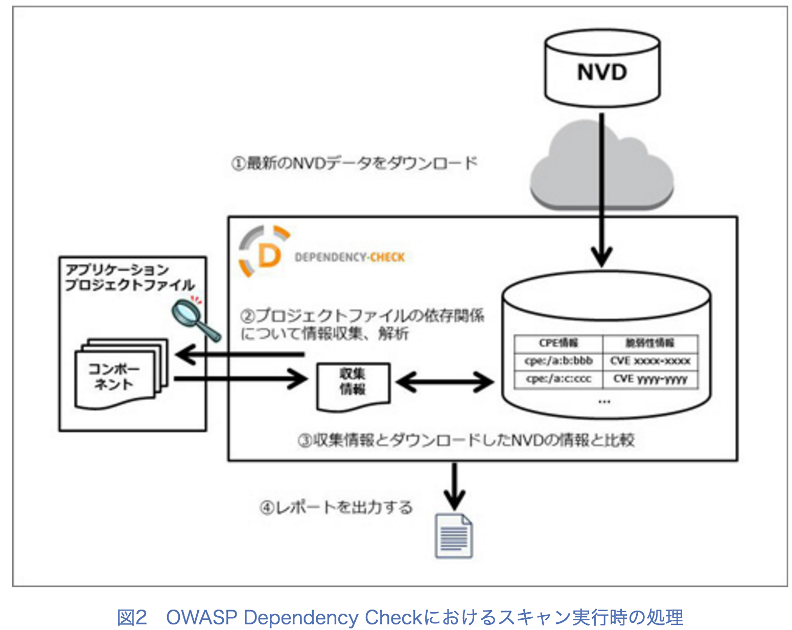 Security-JAWS#3 Integrate Vuls with OWASP Dependency Check